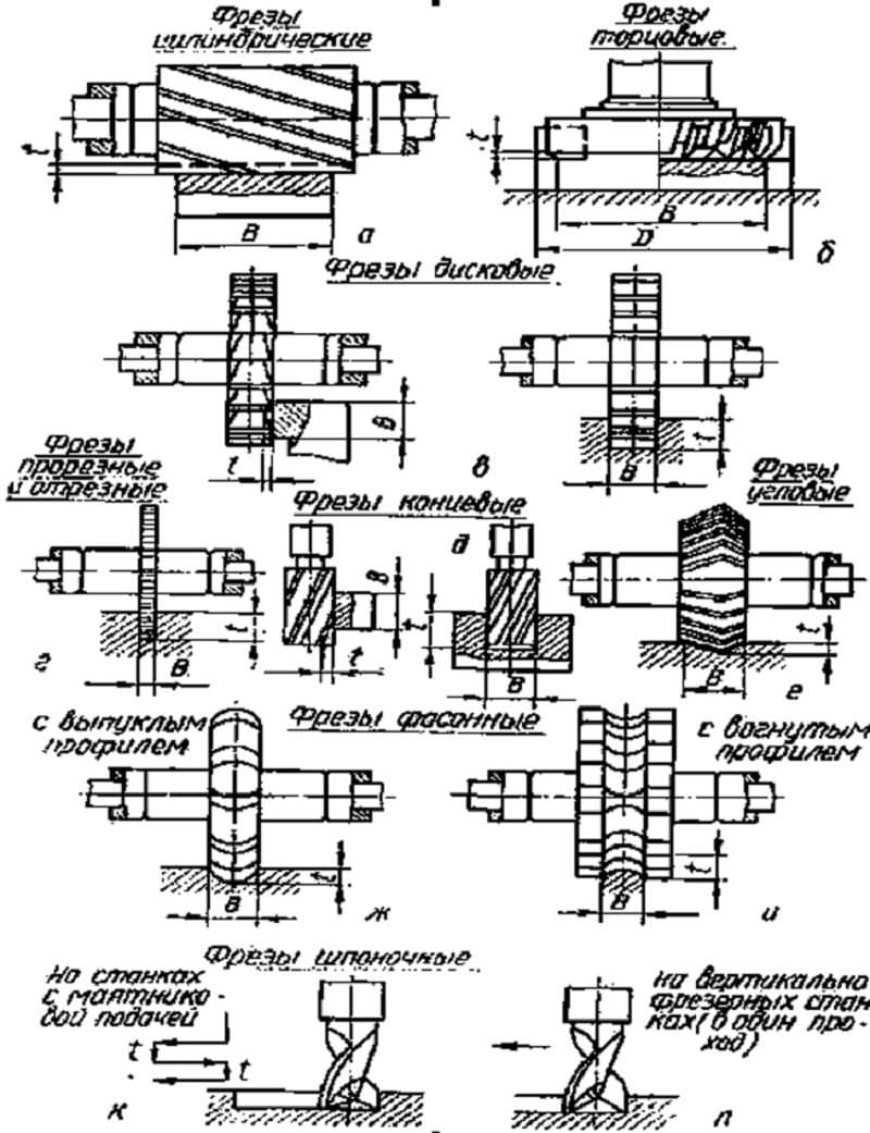 Фрезы по дереву для ручного фрезера: типы, виды и их назначение, прямые пазовые, концевые, дисковые, кромочные, как выбрать, спиральные