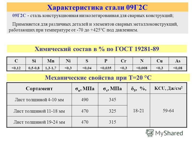 Описание и сфера применения различных марок стали, в частности у10, 18хгт и 20