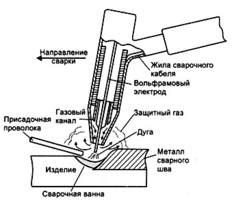 Введение в дуговую сварку в защитных газах (tig, mig/mag)
