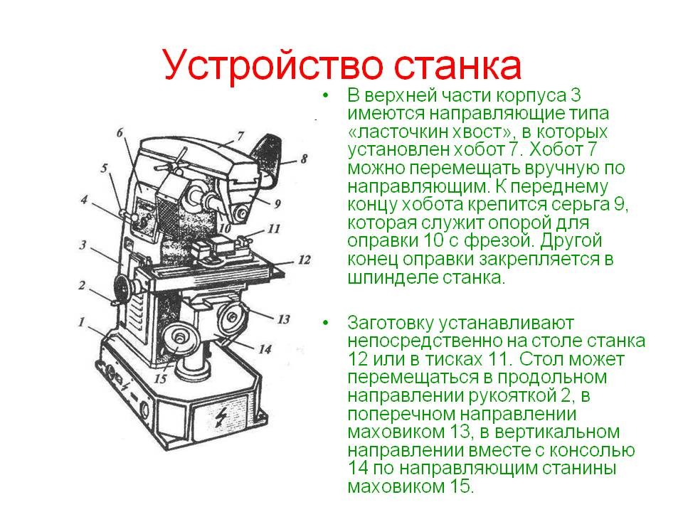 Консольно-фрезерные станки: виды, модели, производители