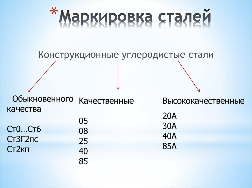 Общая характеристика, состав и применение стали марки ст20