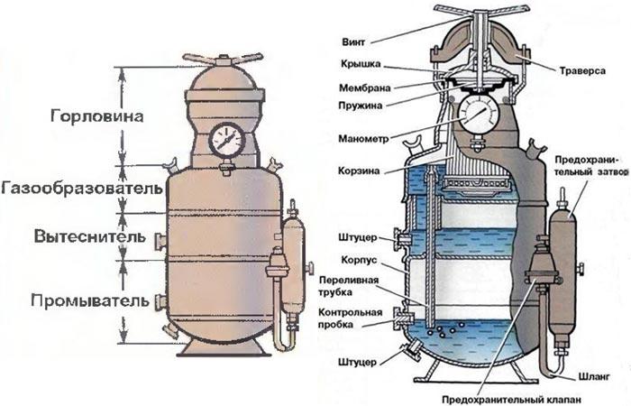 Ацетиленовый генератор собственными руками