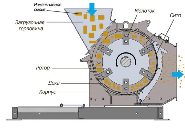 ✅ зернодробилка своими руками, чертежи, как сделать дробилку для зерна для домашнего хозяйства - mtz-80.ru - байтрактор.рф