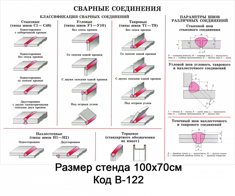Катет сварного шва: что это такое, способы расчета и влияние размеров на прочность шва