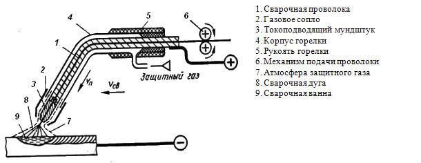 Горелки для сварочного полуавтомата: устройство горелки для полуавтоматической сварки, сопло тянущих горелок с евроразъемом и других видов. как их выбрать?