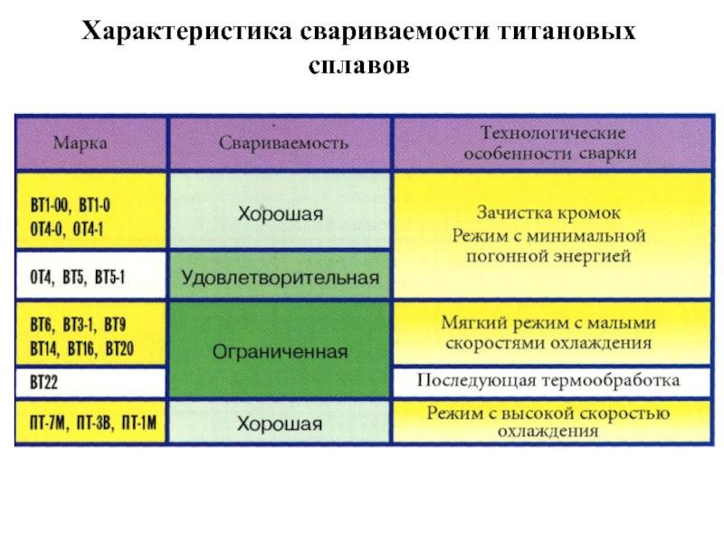 47.титан и его сплавы. материаловедение. шпаргалка