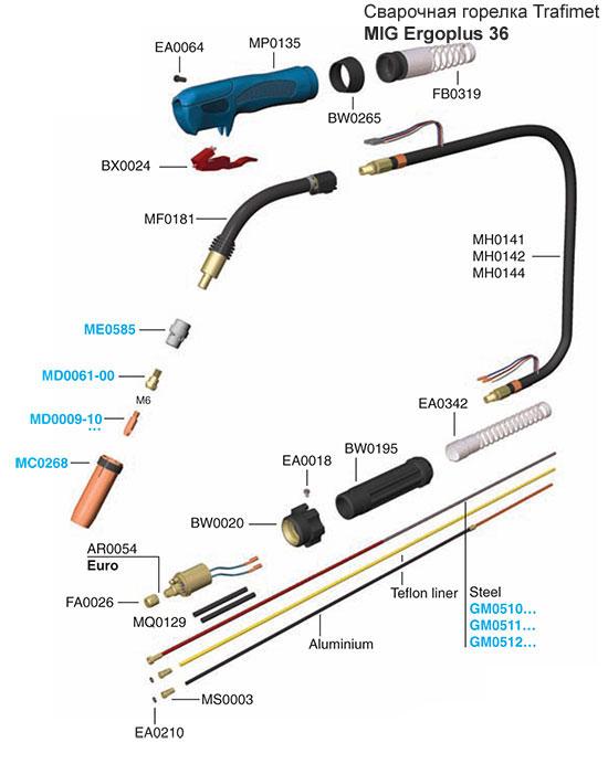 Сварочная горелка для полуавтоматов: бренды, использование