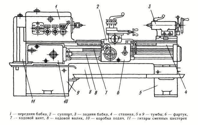 Токарно винторезный станок - устройство популярных моделей