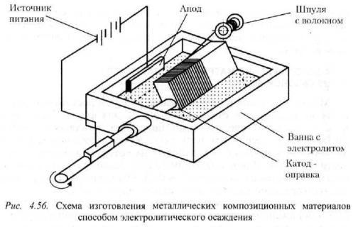 Гальванопластика в домашних условиях