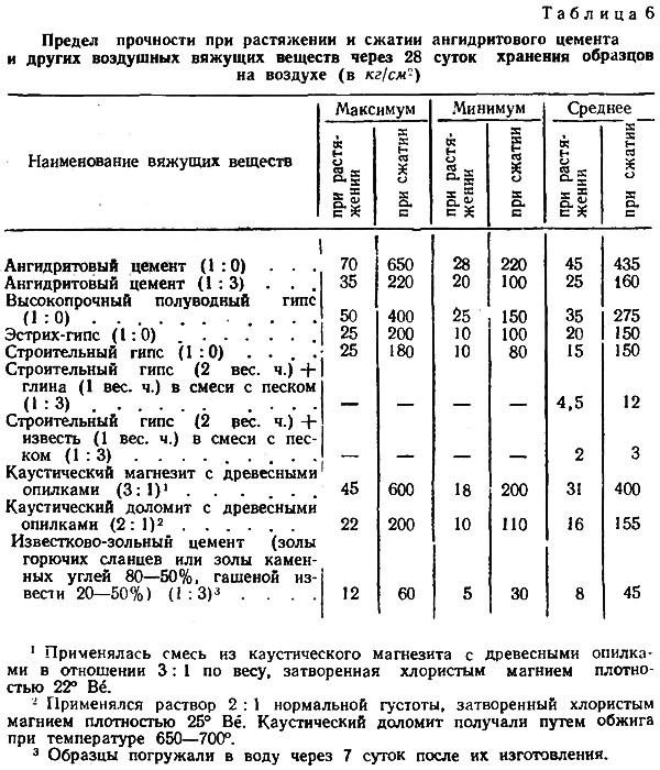 Определение предела текучести стали, таблицы