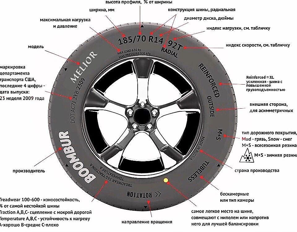 Маркировка всесезонных шин: как обозначается всесезонная резина для автомобилей