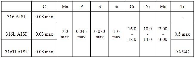 Нержавеющая сталь aisi 304, 430, 316, 12х18н10т - марки и характеристики