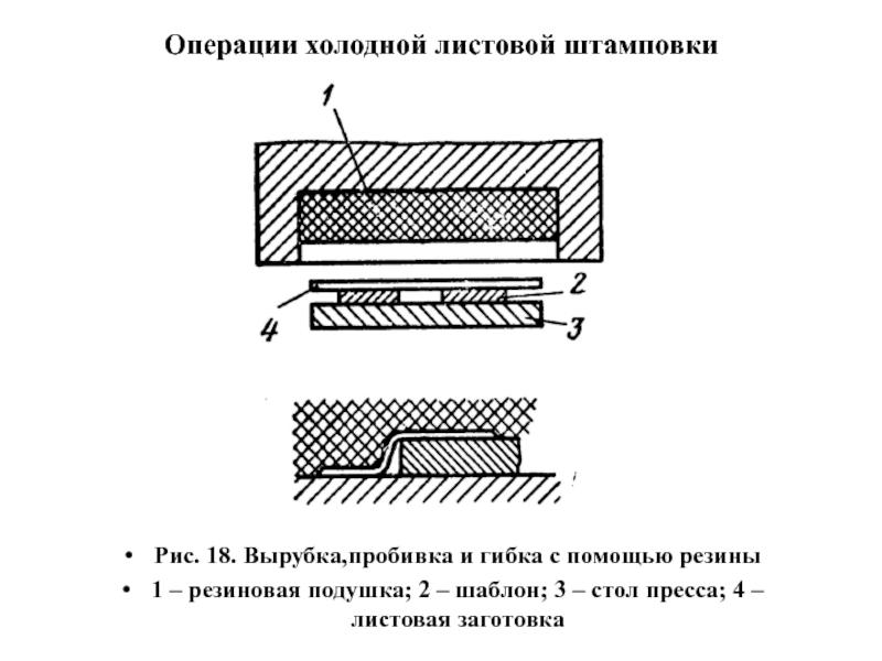 Процесс горячей объемной штамповки