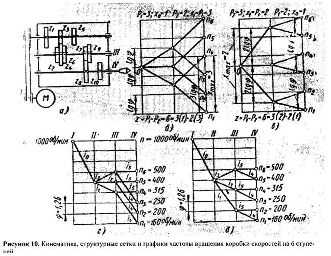 Частота вращения шпинделя фрезерного станка