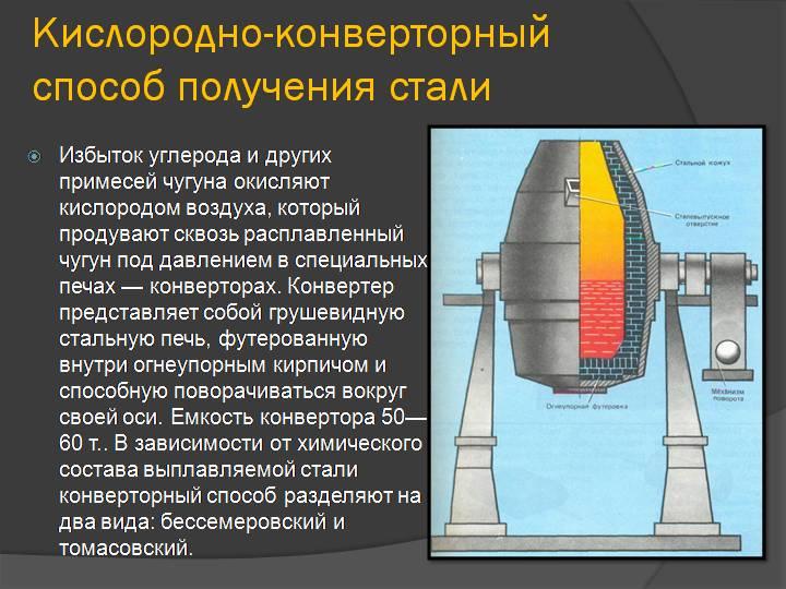 Изобретение бессемеровского способа получения стали