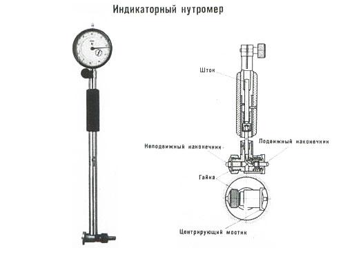 Микрометрические нутрометры: устройство и использование