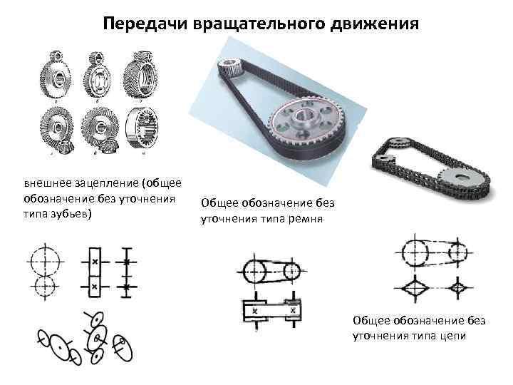 Типы главных передач их достоинства и недостатки. типы передач, виды передаточных механизмов и их характеристики