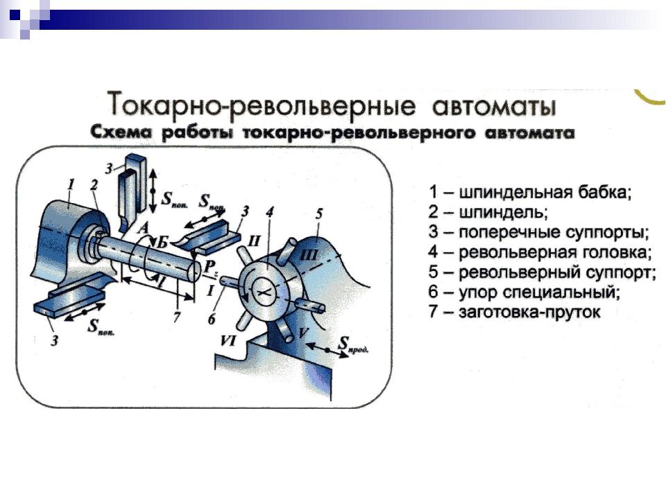 Принцип работы токарного станка