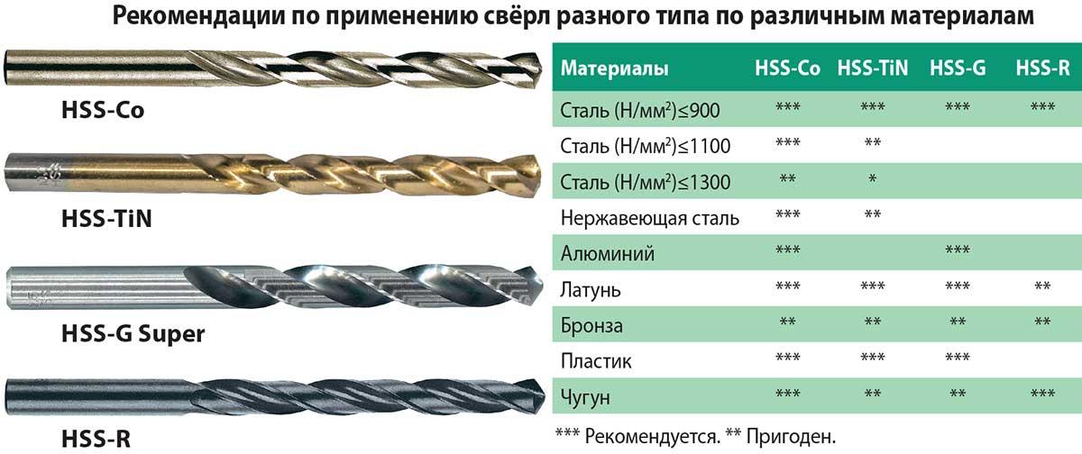 Сверло по металлу: описание,маркировка,виды,фото,марки | строительные материалы