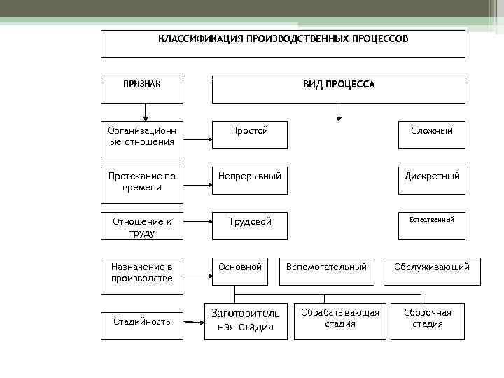 4.организация производственного процесса на предприятии. экономика предприятия: конспект лекций