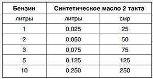 Пропорции масла и бензина для бензопилы: как разбавлять (+таблица)