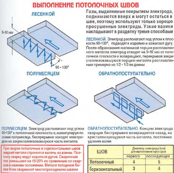 Сварка нержавеющей стали: способы, оборудование, электроды