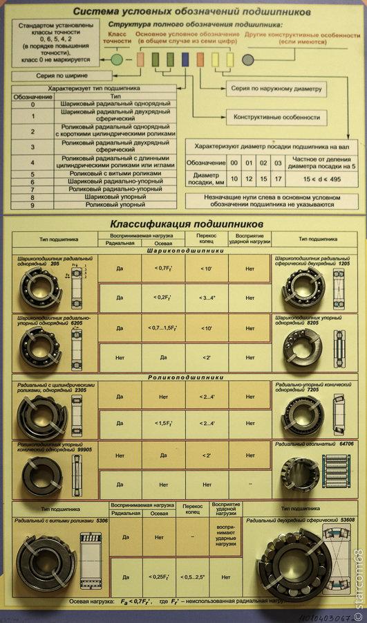 Обзор существующих видов и марок подшипников: устройство, функциональное назначение, таблица размеров