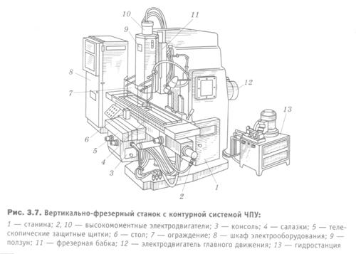 Портальный фрезерный станок чпу: виды, применение, конструкция