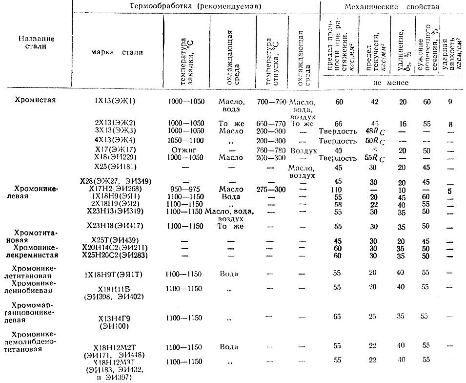 Сталь 14х17н2 — характеристики, гост, аналоги, применение