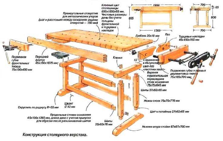 Как сделать верстак в гараж своими руками: особенности конструкции, пошаговая инструкция, фото