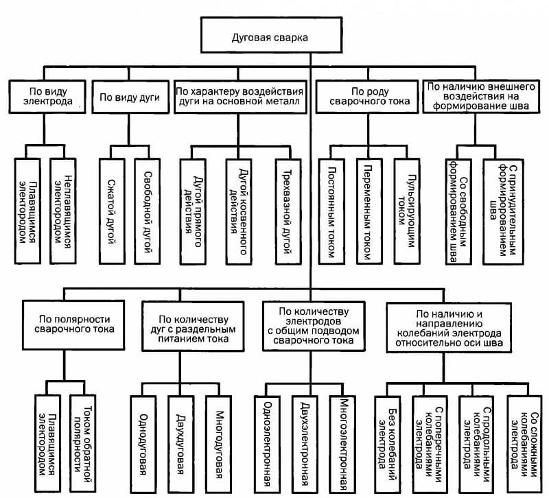Электродуговая сварка – самый популярный вид сварочного процесса