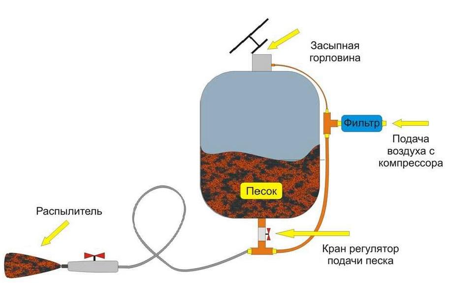 Пескоструй из газового баллона своими руками: как сделать пескоструйный аппарат из баллона от фреона по чертежам? схема изготовления
