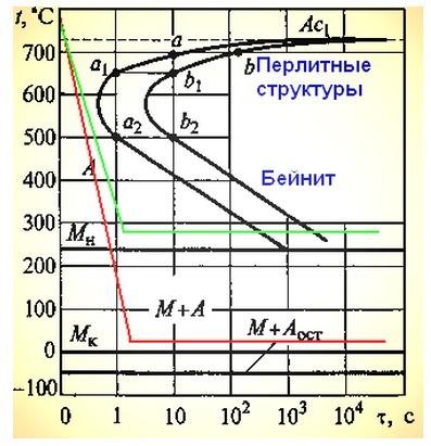 Бейнит — игольчатая структура стали
