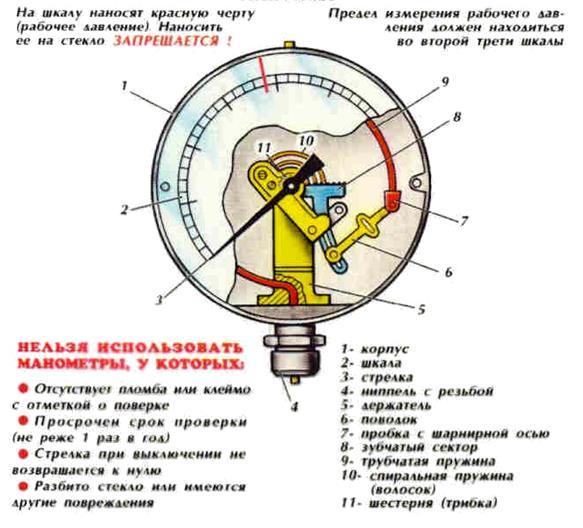О приборе для измерения давления в колесах