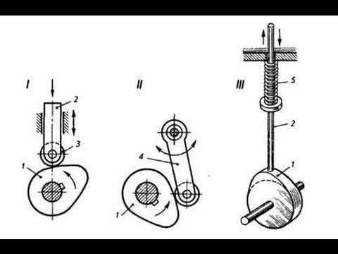 Углы давления и передачи движения в кулачковом механизме