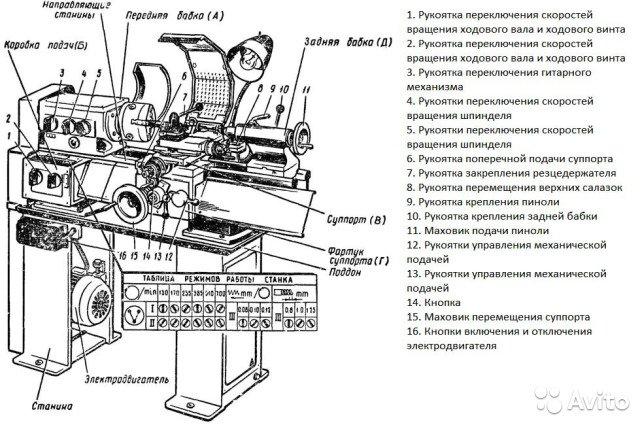 Токарные станки тв 4: характеристики, элементы