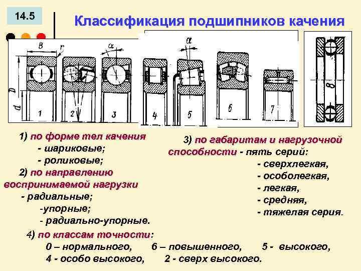 Буквенные обозначения подшипников | что означают буквы в номере подшипника