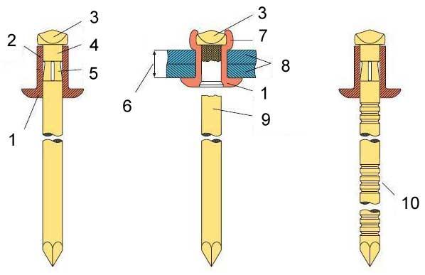 Заклепочник для вытяжных заклепок: характеристика, разновидности и применение