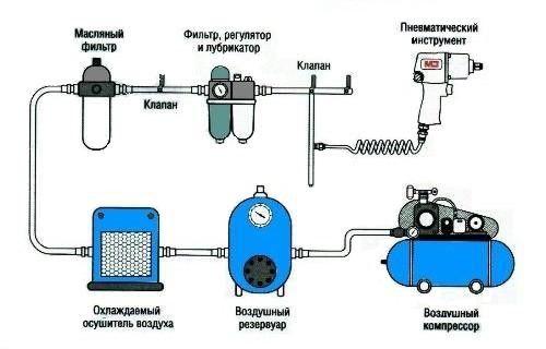 Что такое винтовой воздушный компрессор описание: как устроен компрессорный агрегат и его принцип работы - схема шнекового устройства и видео схема работы