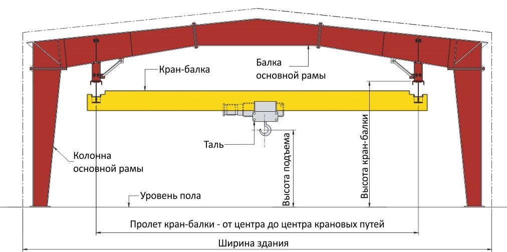 Монтаж мостового крана: виды и особенности, из чего складывается стоимость