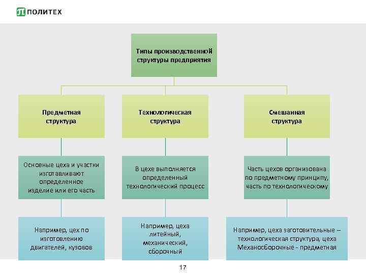 Производственная структура предприятия (схема). что представляет