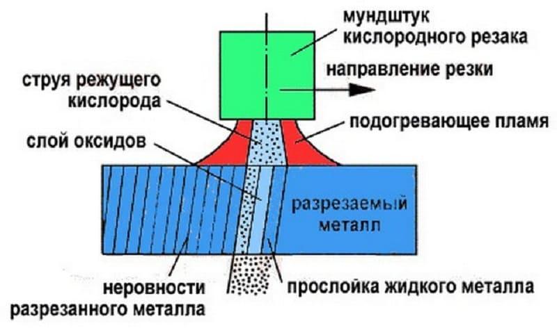 Рекомендации по резке металла при помощи газового резака