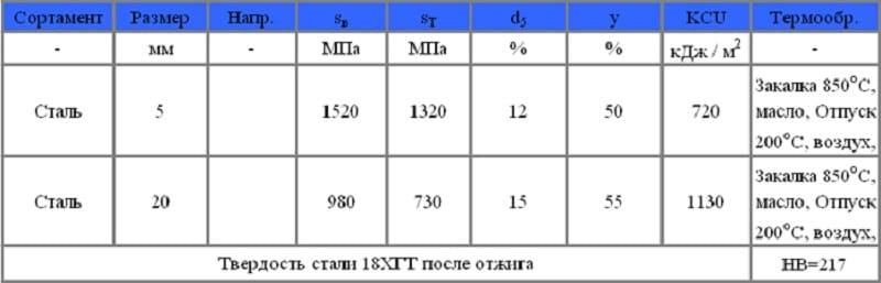 Сталь 18ХГТ конструкционная легированная
