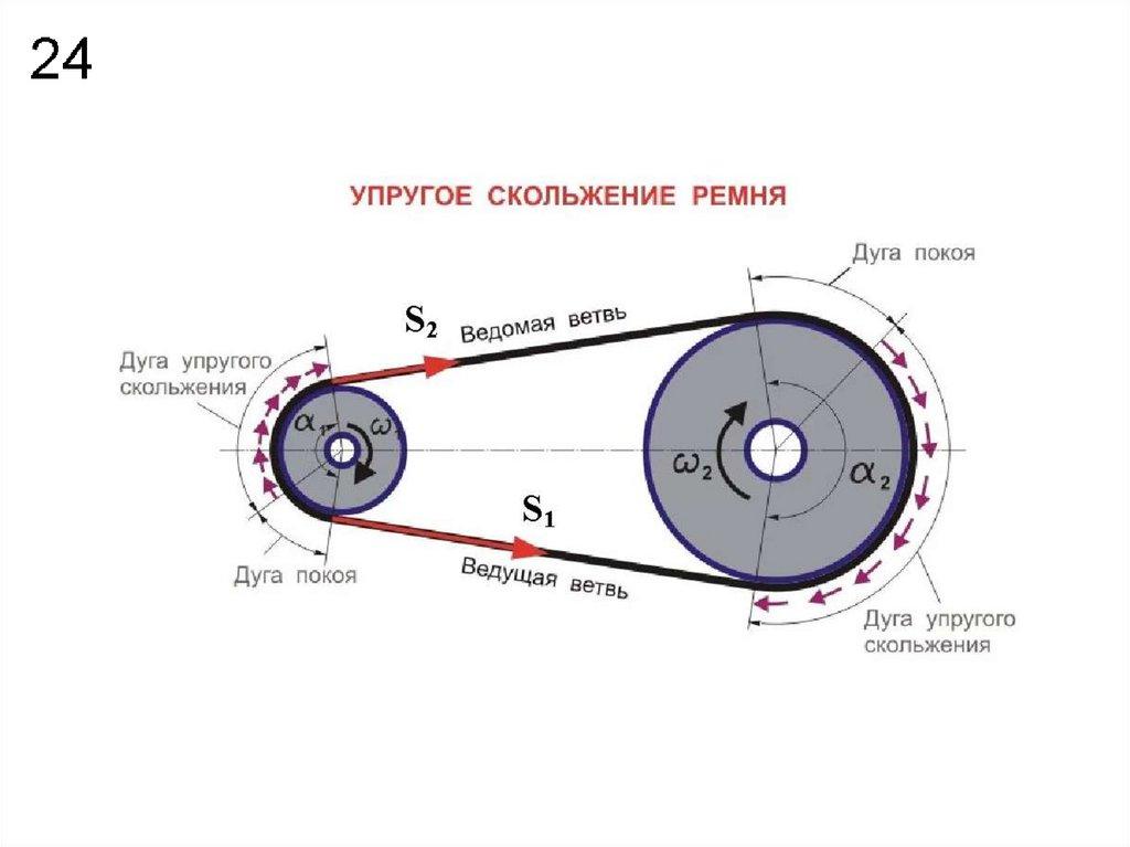 Расчет передаточного числа шкивов