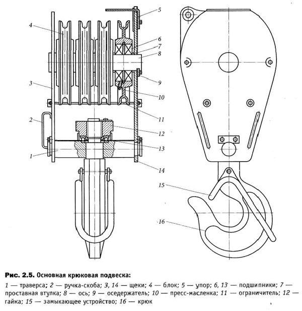 Приборы и устройства безопасности   обеспечение безопасной эксплуатации механизмов подъема грузоподъемных машин   литература / кран-инфо.рф