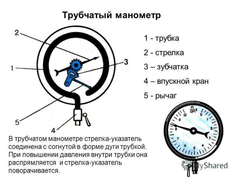 Манометры для измерения давления воды – устройство, виды и отличия от манометров для воздуха
