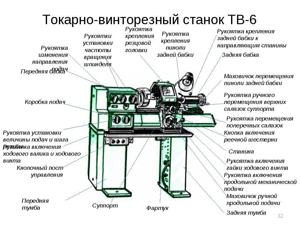 Токарный станок по металлу – что это такое, устройство, принцип работы, преимущества и недостатки