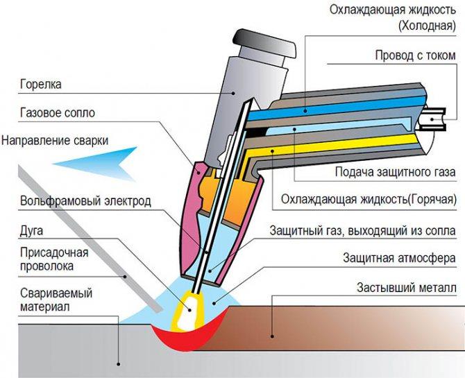 Сварка черного металла аргоном:режимы,технология