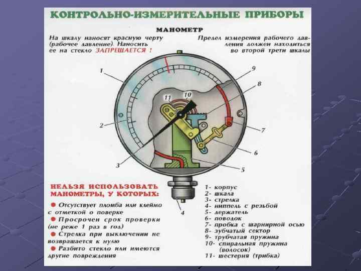 Поверка манометров: сроки, методика, правила