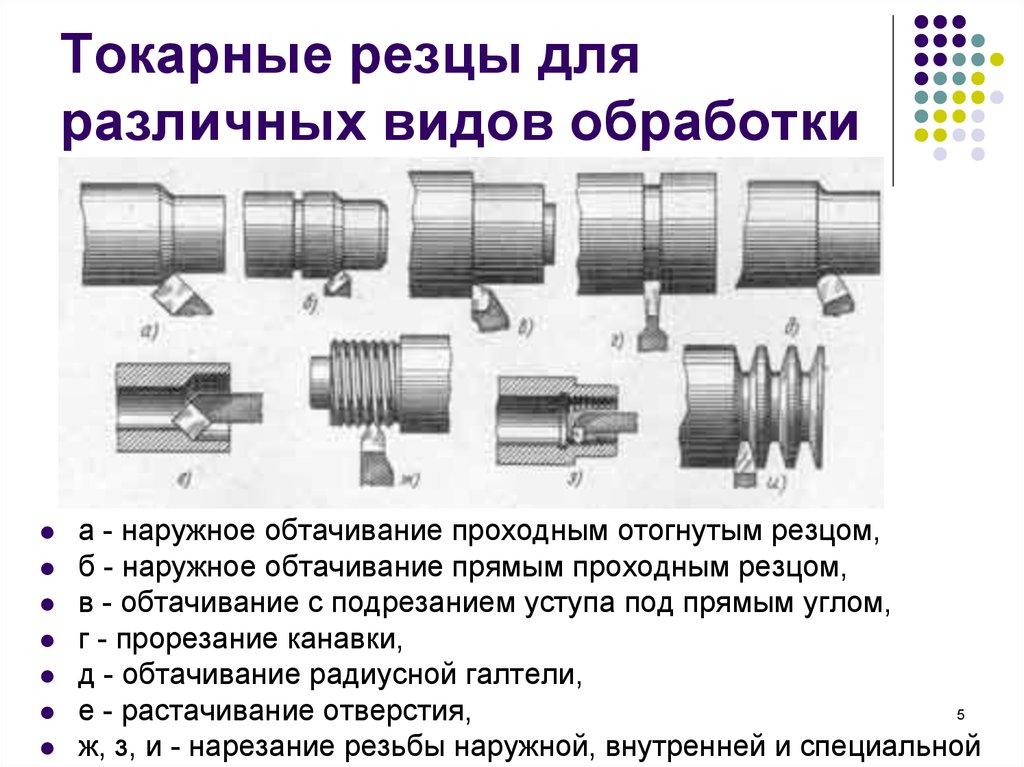 Резец расточной токарный — гост, классификация, маркировка